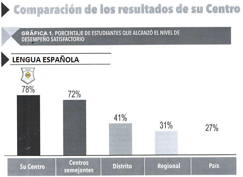 Resultados español